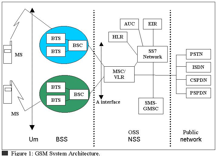 Isdn system architecture for B isdn architecture