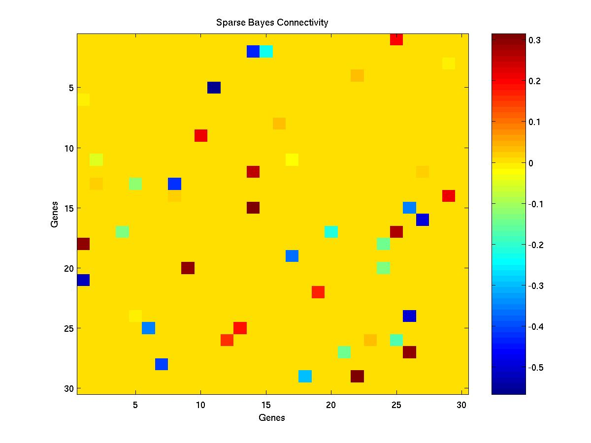 A Bayesian Regression Approach to the Inference of
